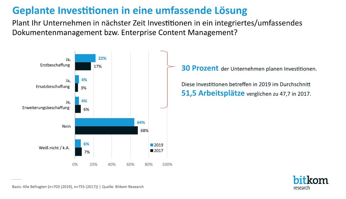Grafik: Geplante Investitionen in eine umfassende Lösung - Quelle: bitkom