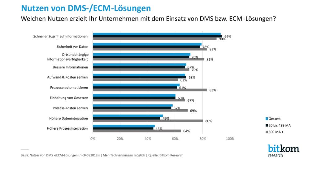 Grafik Nutzen von DMS-/ECM-Lösungen - Quelle: bitkom